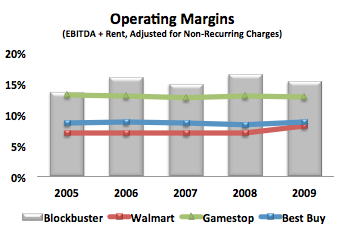 Blockbuster-Retail-Margins