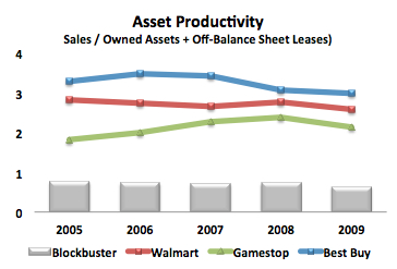 Blockbuster-Retail-Productivity
