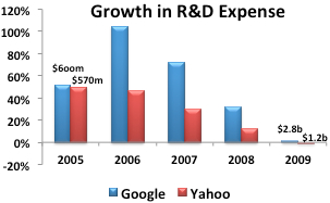 Google-versus-Yahoo-RD-Expense-Growth