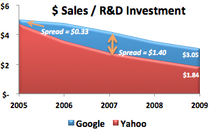 Google-versus-Yahoo-RD-Expense-Productivity