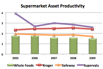 Whole-Foods-Store-Productivity