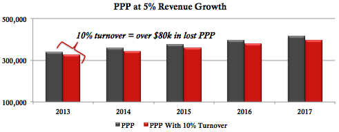 Law-Firm-Management_-Profits-per-partner-decline-as-a-result-of-associate-turnover