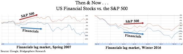 Financial_Stocks_Lead_Market_Lower__Bridgesphere