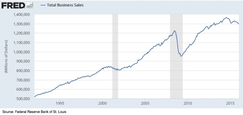 Bridgesphere_-_Business_Sales_Ratio