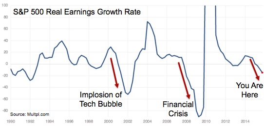 SP500_Real_Earnings_Growth