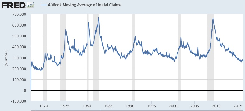 4-Week_Moving_Average_of_Initial_Claims_-_FRED_-_St__Louis_Fed