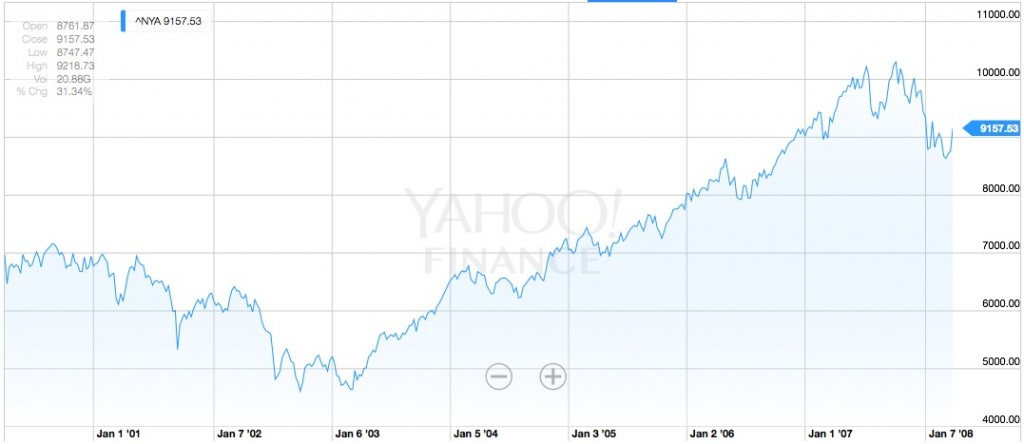 NYSE Composite, April 6th 2000 - 2008, Source: Yahoo Finance