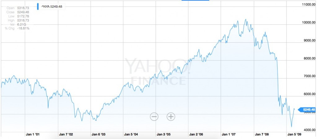 NYSE Composite, April 6th 2000 - 2009, Source: Yahoo Finance