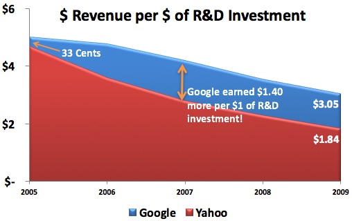 GOOG_YHOO_RD_ANALYSIS