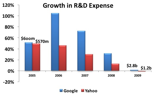 Google vs Yahoo - Bridgesphere